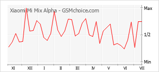 Popularity chart of Xiaomi Mi Mix Alpha