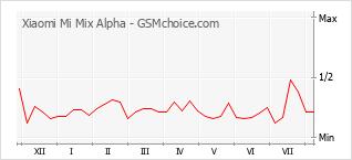 Gráfico de los cambios de popularidad Xiaomi Mi Mix Alpha