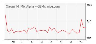 Grafico di modifiche della popolarità del telefono cellulare Xiaomi Mi Mix Alpha