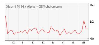 Populariteit van de telefoon: diagram Xiaomi Mi Mix Alpha