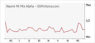 Traçar mudanças de populariedade do telemóvel Xiaomi Mi Mix Alpha