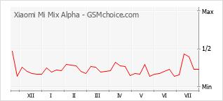 Диаграмма изменений популярности телефона Xiaomi Mi Mix Alpha