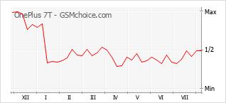 Grafico di modifiche della popolarità del telefono cellulare OnePlus 7T