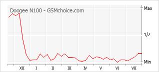 Gráfico de los cambios de popularidad Doogee N100