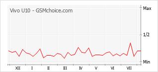 Popularity chart of Vivo U10