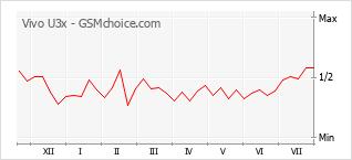 Popularity chart of Vivo U3x