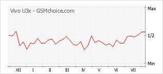 Gráfico de los cambios de popularidad Vivo U3x