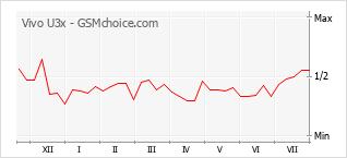 Le graphique de popularité de Vivo U3x