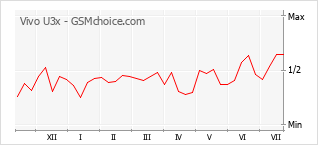 Grafico di modifiche della popolarità del telefono cellulare Vivo U3x