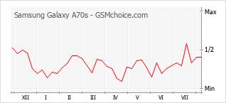 Le graphique de popularité de Samsung Galaxy A70s