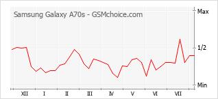 Grafico di modifiche della popolarità del telefono cellulare Samsung Galaxy A70s