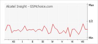Le graphique de popularité de Alcatel Insight