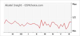 Grafico di modifiche della popolarità del telefono cellulare Alcatel Insight