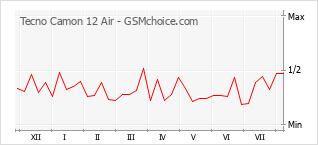Gráfico de los cambios de popularidad Tecno Camon 12 Air