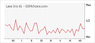Gráfico de los cambios de popularidad Lava Iris 61