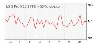 Grafico di modifiche della popolarità del telefono cellulare LG G Pad 5 10.1 FHD