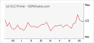 Grafico di modifiche della popolarità del telefono cellulare LG K12 Prime