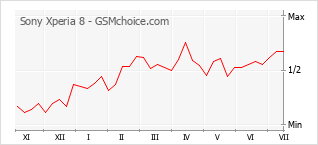 Popularity chart of Sony Xperia 8