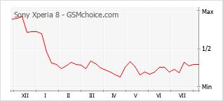 Gráfico de los cambios de popularidad Sony Xperia 8