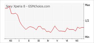Grafico di modifiche della popolarità del telefono cellulare Sony Xperia 8