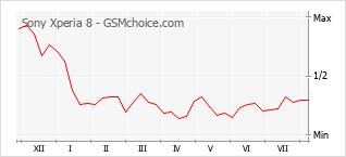 Диаграмма изменений популярности телефона Sony Xperia 8