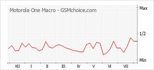 Popularity chart of Motorola One Macro