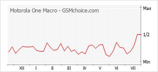 Gráfico de los cambios de popularidad Motorola One Macro