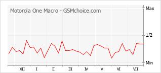 Grafico di modifiche della popolarità del telefono cellulare Motorola One Macro
