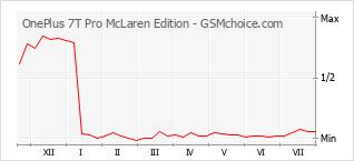 Gráfico de los cambios de popularidad OnePlus 7T Pro McLaren Edition