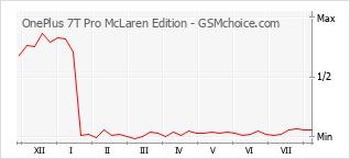 手机声望改变图表 OnePlus 7T Pro McLaren Edition