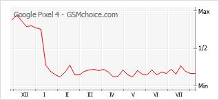 Диаграмма изменений популярности телефона Google Pixel 4