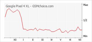 Grafico di modifiche della popolarità del telefono cellulare Google Pixel 4 XL