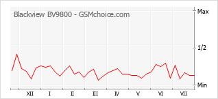 Popularity chart of Blackview BV9800