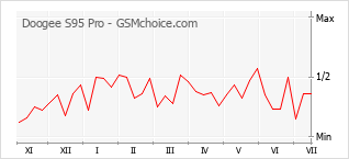 Le graphique de popularité de Doogee S95 Pro