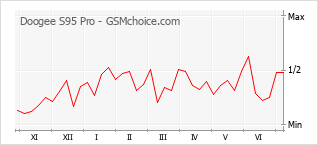 Диаграмма изменений популярности телефона Doogee S95 Pro