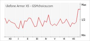Gráfico de los cambios de popularidad Ulefone Armor X5