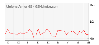 Popularity chart of Ulefone Armor 6S