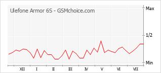 Gráfico de los cambios de popularidad Ulefone Armor 6S