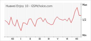 Gráfico de los cambios de popularidad Huawei Enjoy 10