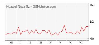 Popularity chart of Huawei Nova 5z