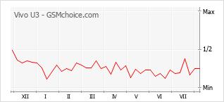 Grafico di modifiche della popolarità del telefono cellulare Vivo U3