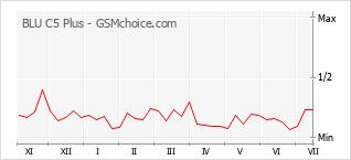 Grafico di modifiche della popolarità del telefono cellulare BLU C5 Plus
