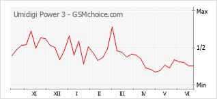 Grafico di modifiche della popolarità del telefono cellulare Umidigi Power 3