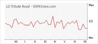 Popularity chart of LG Tribute Royal