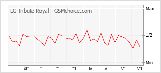 Gráfico de los cambios de popularidad LG Tribute Royal