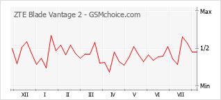 Diagramm der Poplularitätveränderungen von ZTE Blade Vantage 2