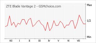 Grafico di modifiche della popolarità del telefono cellulare ZTE Blade Vantage 2