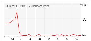 Popularity chart of Oukitel K3 Pro