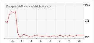 Gráfico de los cambios de popularidad Doogee S68 Pro