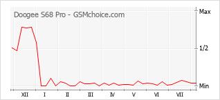 Le graphique de popularité de Doogee S68 Pro
